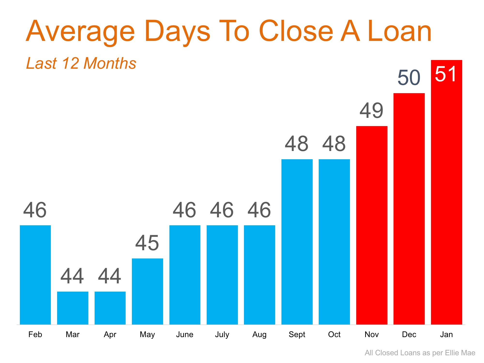 Takes other lenders 51 days ave to close loans