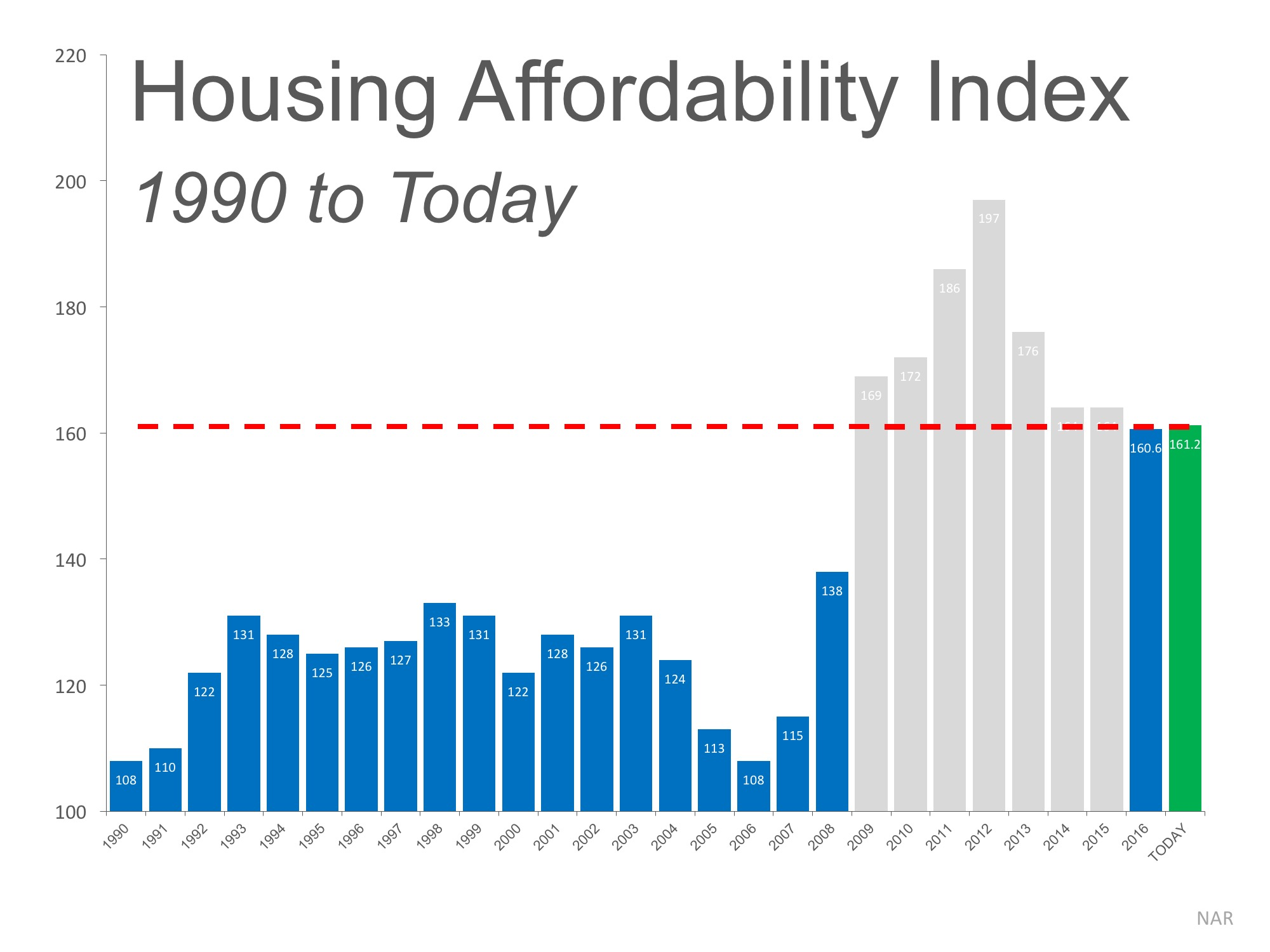 Housing Affordability 1990 to today - doctor buying home